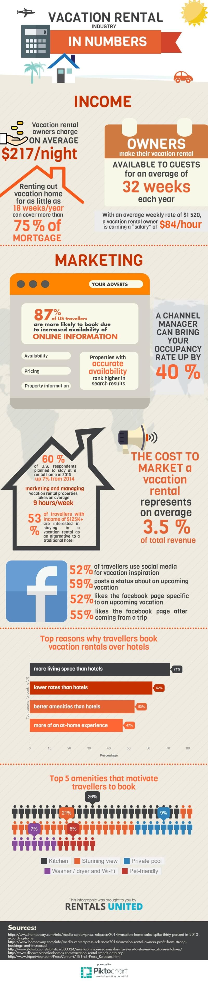 Vacation Rental Industry Stats Infographic