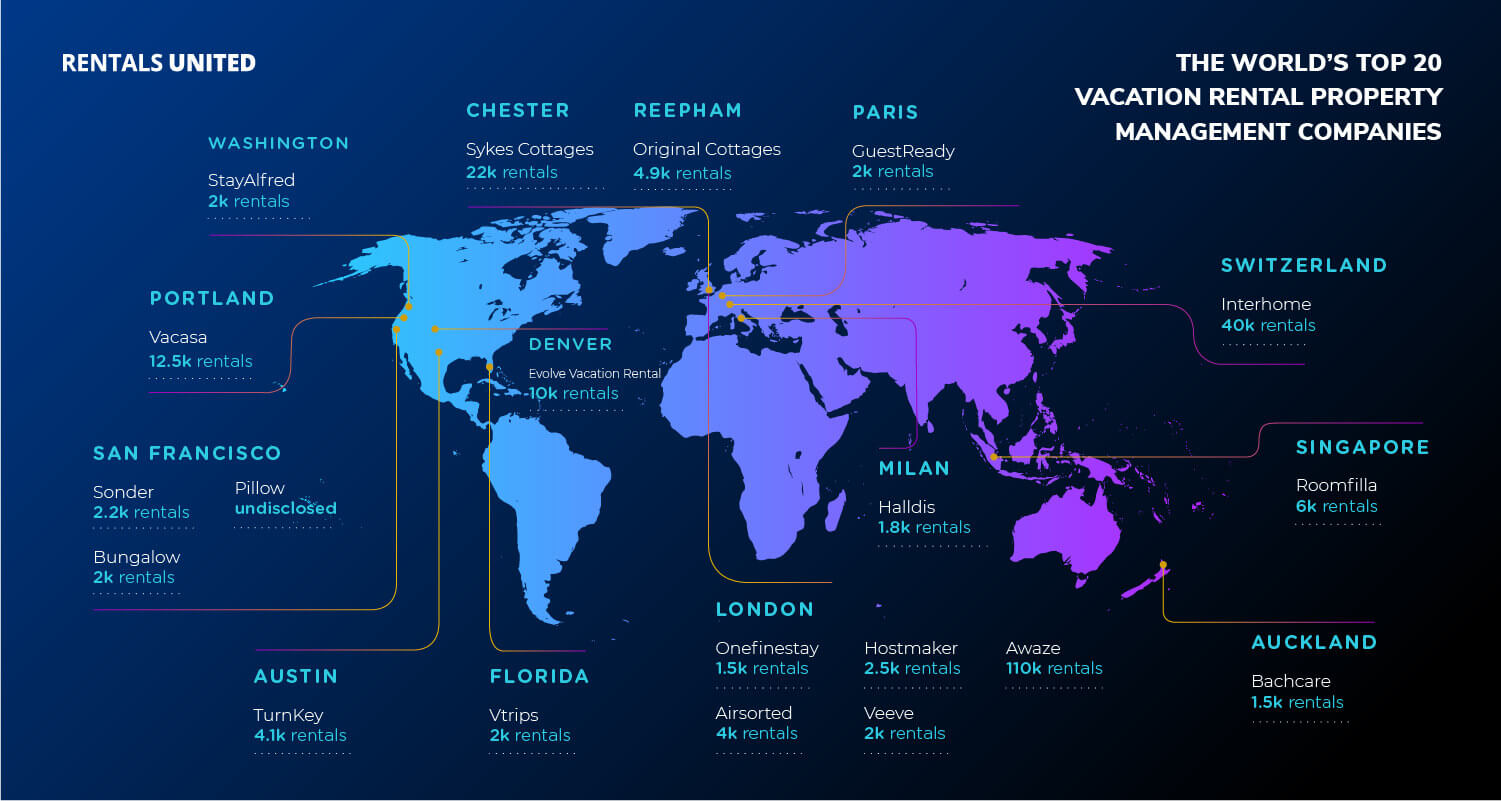 The World's Top 20 Vacation Rental Property Managers