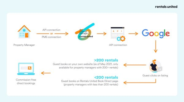 google vacation rentals - how it works with rentals united