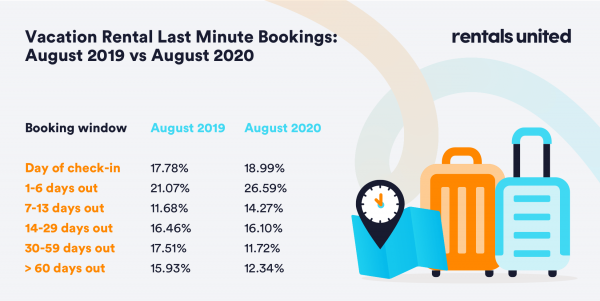 last-minute bookings