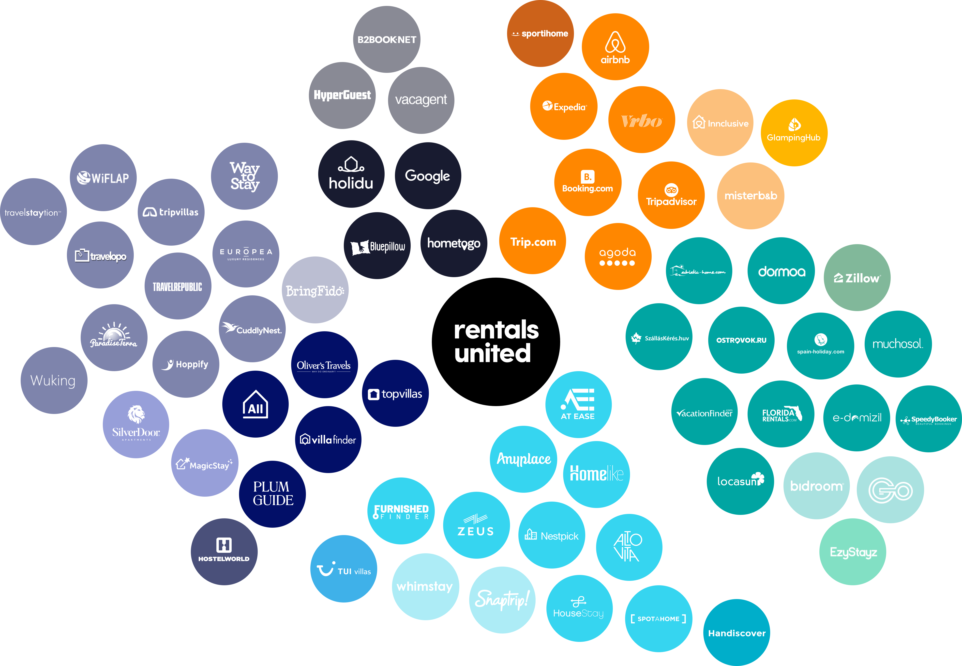 Rentals United works with over 60 Listing Sites